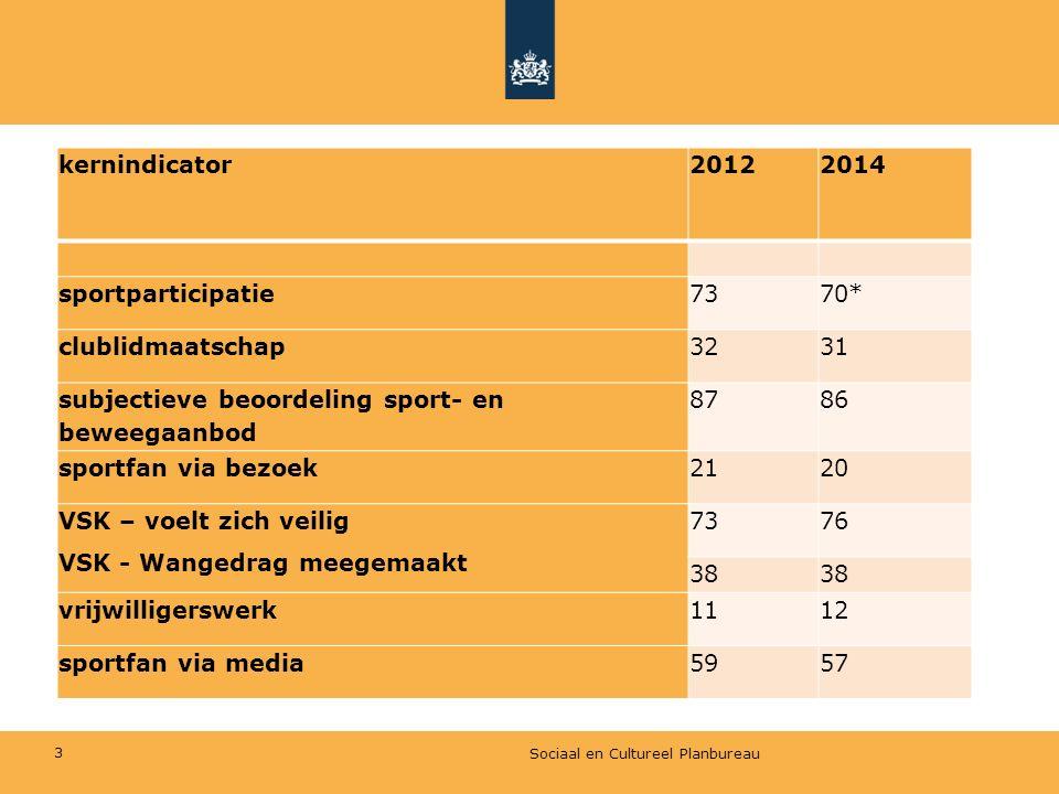 Ontsluiting via www.kernindicatorensportenbewegen.nl Sociaal en Cultureel Planbureau4 Trend Naar geslacht en leeftijd Opleidingsniveau Chronische aandoening/handicap + excel sheet met meer achtergrondkenmerken en de percentages voor 2012 en 2014
