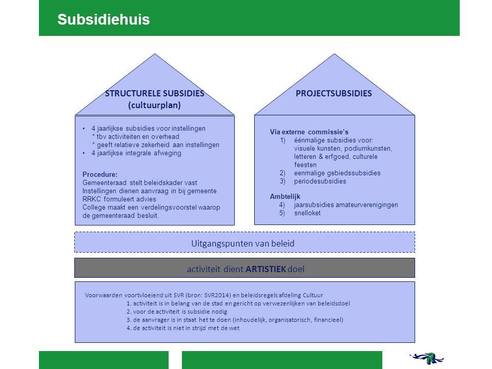 Voorwaarden voortvloeiend uit SVR (bron: SVR2014) en beleidsregels afdeling Cultuur 1. activiteit is in belang van de stad en gericht op verwezenlijke