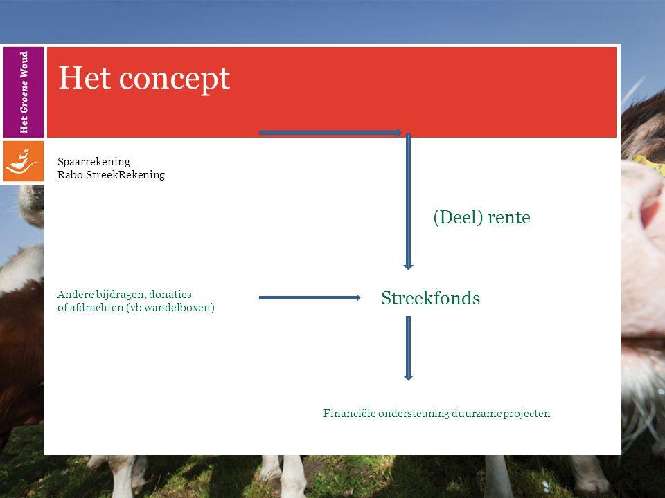 Het concept Spaarrekening Rabo StreekRekening Andere bijdragen, donaties of afdrachten (vb wandelboxen) Financiële ondersteuning duurzame projecten Streekfonds ( Deel) rente