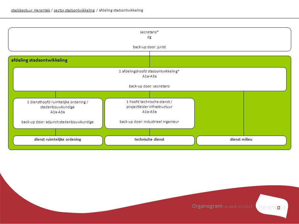 stadsbestuur Herentalsstadsbestuur Herentals / sector stadsontwikkeling / afdeling stadsontwikkelingsector stadsontwikkeling afdeling stadsontwikkeling 1 afdelingshoofd stadsontwikkeling* A1a-A3a back-up door: secretaris dienst ruimtelijke ordening 1 hoofd technische dienst / projectleider infrastructuur A1a-A3a back-up door: industrieel ingenieur technische dienstdienst milieu 1 diensthoofd ruimtelijke ordening / stedenbouwkundige A1a-A3a back-up door: adjunct-stedenbouwkundige secretaris* dg back-up door: jurist Organogram versie 6/11/2015