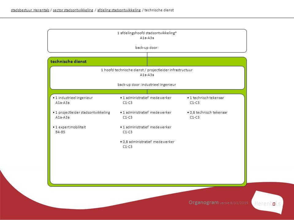 stadsbestuur Herentalsstadsbestuur Herentals / sector stadsontwikkeling / afdeling stadsontwikkeling / technische dienstsector stadsontwikkelingafdeling stadsontwikkeling 1 afdelingshoofd stadsontwikkeling* A1a-A3a back-up door: technische dienst 1 hoofd technische dienst / projectleider infrastructuur A1a-A3a back-up door: industrieel ingenieur 1 industrieel ingenieur A1a-A3a 1 projectleider stadsontwikkeling A1a-A3a 1 expert mobiliteit B4-B5 1 administratief medewerker C1-C3 0,8 administratief medewerker C1-C3 1 technisch tekenaar C1-C3 0,8 technisch tekenaar C1-C3 Organogram versie 6/11/2015