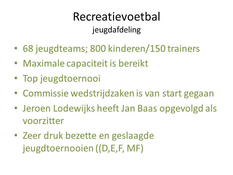 Recreatievoetbal jeugdafdeling 68 jeugdteams; 800 kinderen/150 trainers Maximale capaciteit is bereikt Top jeugdtoernooi Commissie wedstrijdzaken is v