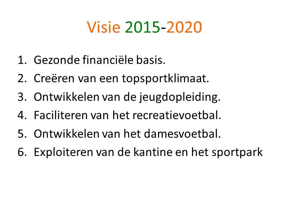 Visie 2015-2020 1.Gezonde financiële basis. 2.Creëren van een topsportklimaat. 3.Ontwikkelen van de jeugdopleiding. 4.Faciliteren van het recreatievoe