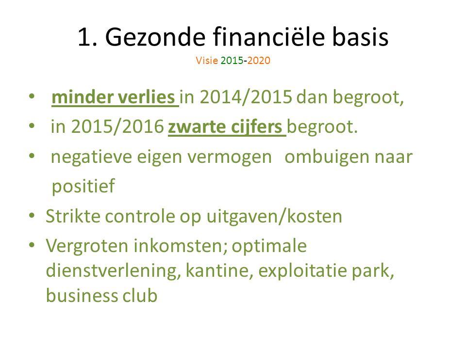1. Gezonde financiële basis Visie 2015-2020 minder verlies in 2014/2015 dan begroot, in 2015/2016 zwarte cijfers begroot. negatieve eigen vermogen omb