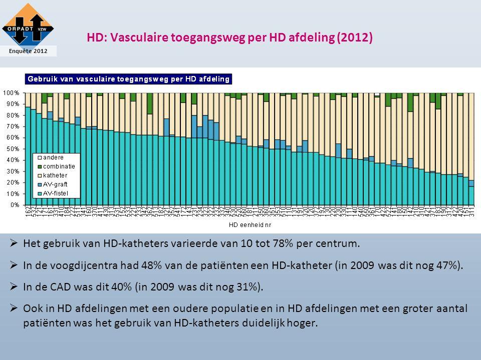 Enquête 2012 HD: Vasculaire toegangsweg per HD afdeling (2012)  Het gebruik van HD-katheters varieerde van 10 tot 78% per centrum.