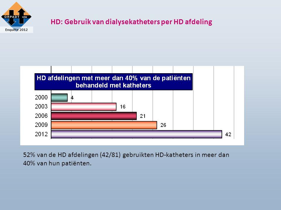 Enquête 2012 HD: Gebruik van dialysekatheters per HD afdeling 52% van de HD afdelingen (42/81) gebruikten HD-katheters in meer dan 40% van hun patiënten.
