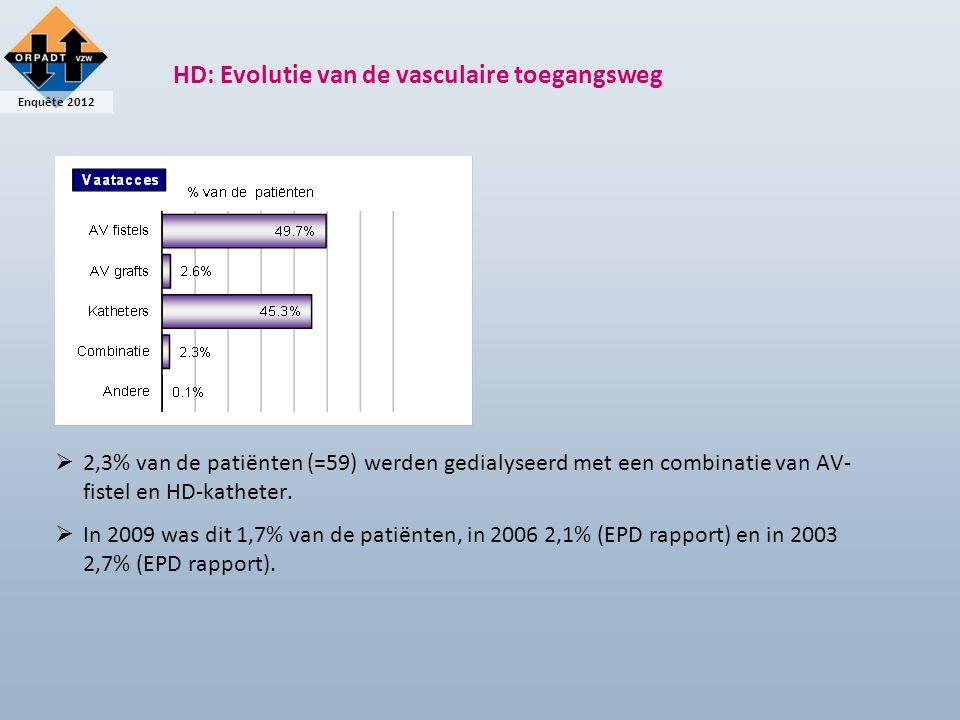 Enquête 2012 HD: Evolutie van de vasculaire toegangsweg  2,3% van de patiënten (=59) werden gedialyseerd met een combinatie van AV- fistel en HD-katheter.