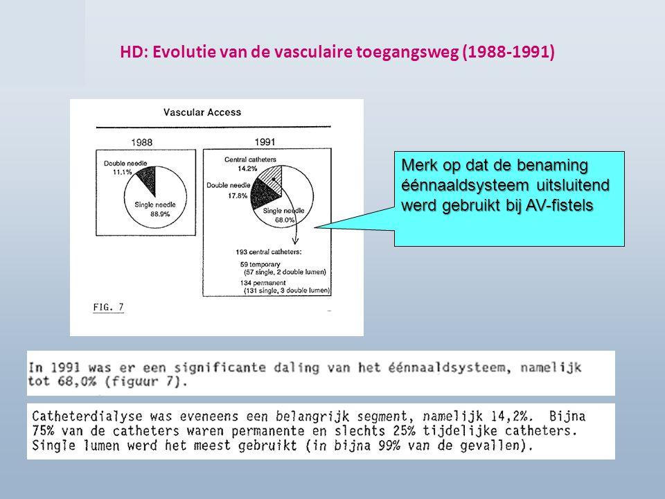 Enquête 2012 HD: Evolutie van de vasculaire toegangsweg (1988-1991) Merk op dat de benaming éénnaaldsysteem uitsluitend werd gebruikt bij AV-fistels