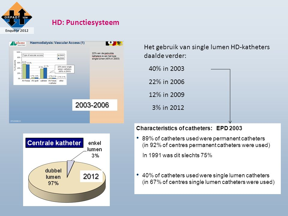 Enquête 2012 HD: Punctiesysteem Het gebruik van single lumen HD-katheters daalde verder: 40% in 2003 22% in 2006 12% in 2009 3% in 2012 Characteristics of catheters: EPD 2003 89% of catheters used were permanent catheters (in 92% of centres permanent catheters were used) In 1991 was dit slechts 75% 40% of catheters used were single lumen catheters (in 67% of centres single lumen catheters were used) 2003-2006 2012