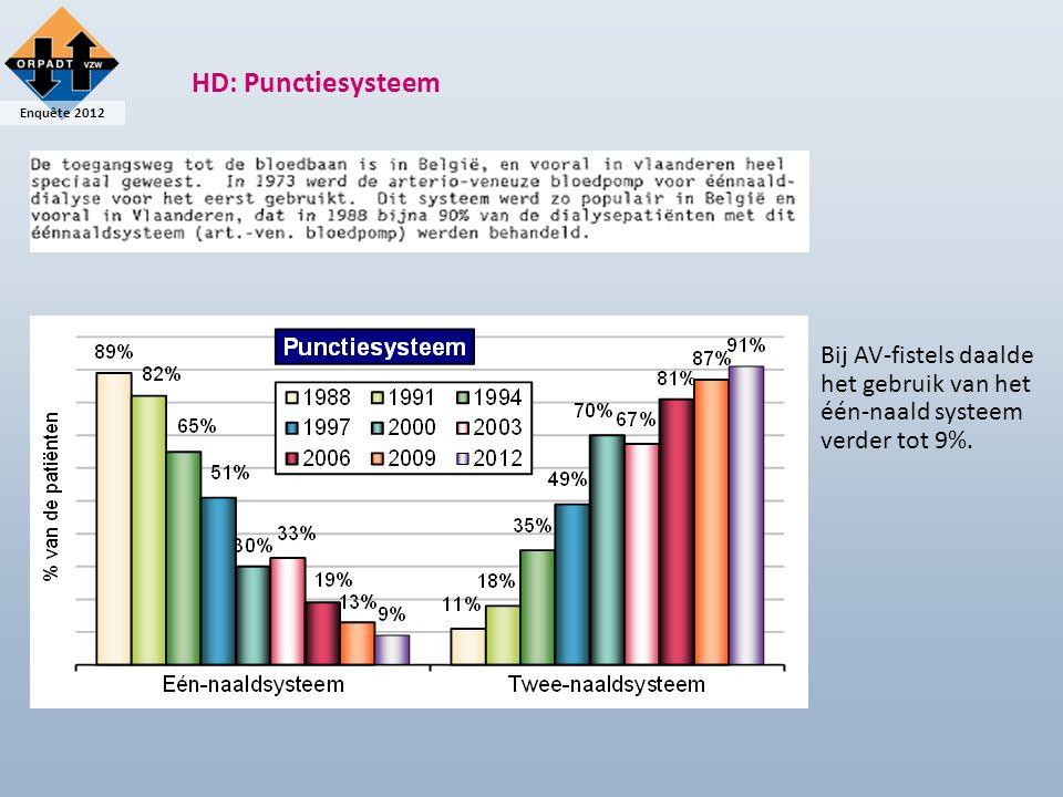 Enquête 2012 HD: Punctiesysteem Bij AV-fistels daalde het gebruik van het één-naald systeem verder tot 9%.