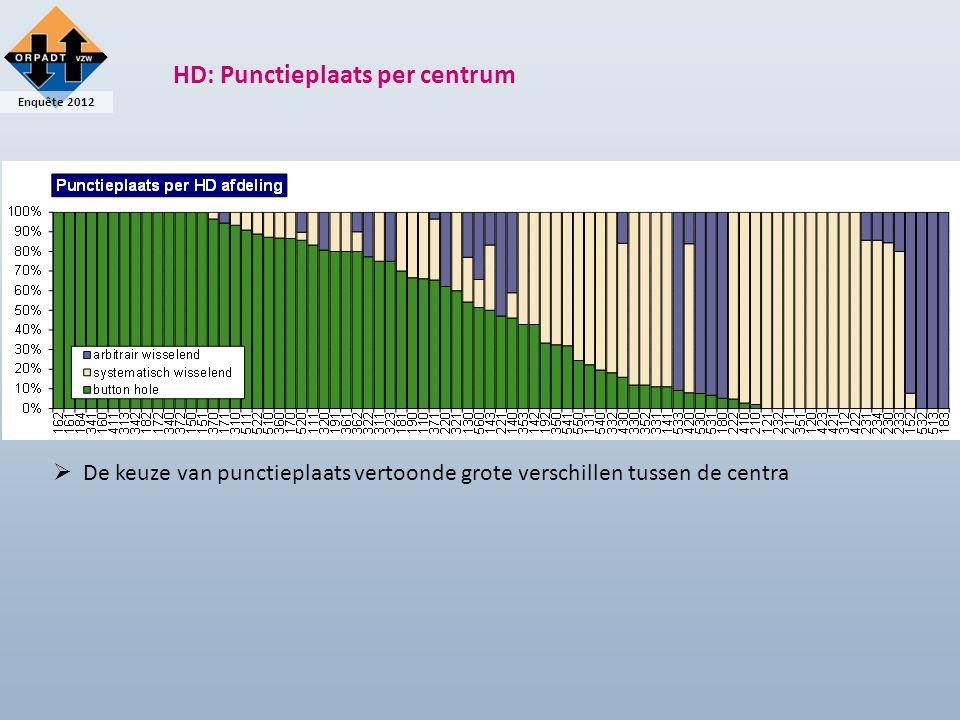 Enquête 2012 HD: Punctieplaats per centrum   De keuze van punctieplaats vertoonde grote verschillen tussen de centra