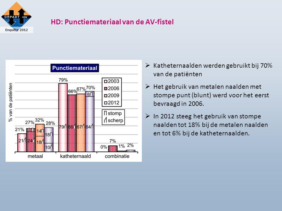 Enquête 2012 HD: Punctiemateriaal van de AV-fistel   Katheternaalden werden gebruikt bij 70% van de patiënten   Het gebruik van metalen naalden met stompe punt (blunt) werd voor het eerst bevraagd in 2006.