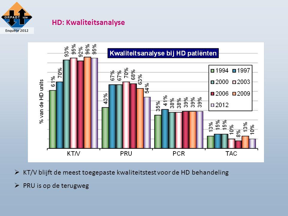 Enquête 2012 HD: Kwaliteitsanalyse  KT/V blijft de meest toegepaste kwaliteitstest voor de HD behandeling  PRU is op de terugweg