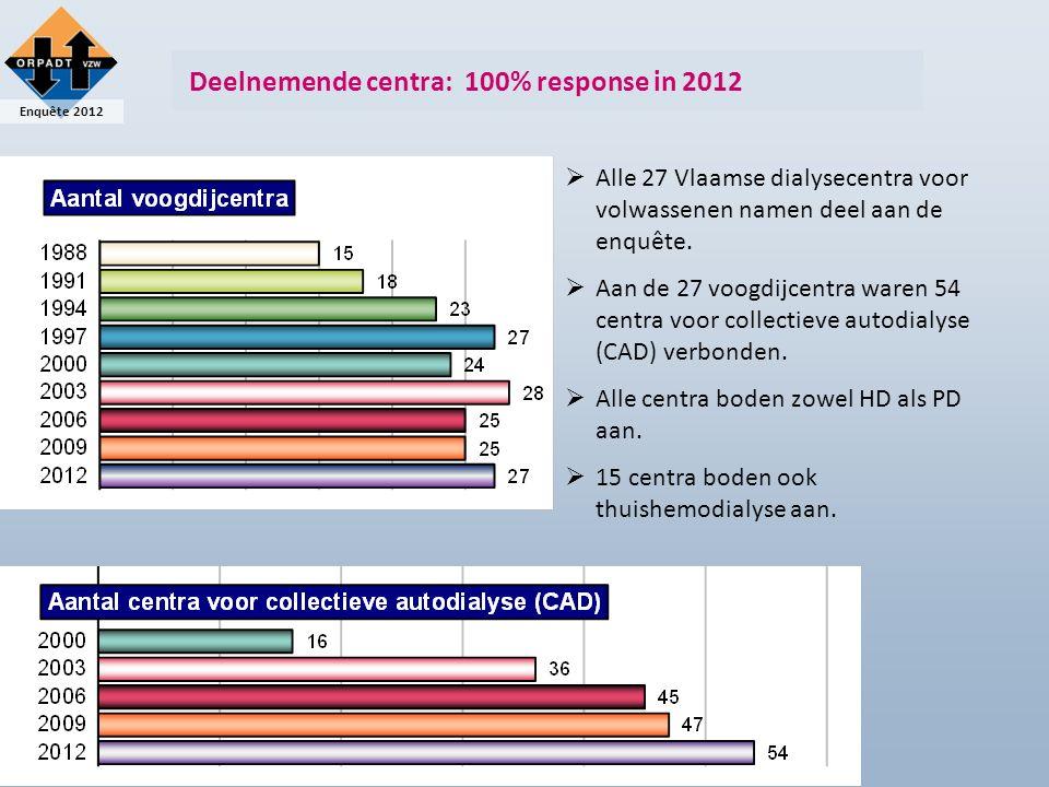 Enquête 2012 Deelnemende centra: 100% response in 2012  Alle 27 Vlaamse dialysecentra voor volwassenen namen deel aan de enquête.