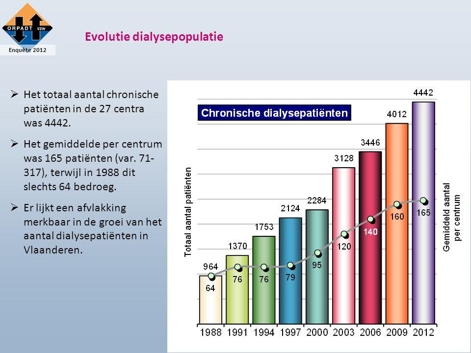 Enquête 2012 Evolutie van chronische dialysebehandelingen  92% van de chronische patiënten werden behandeld met hemodialyse.