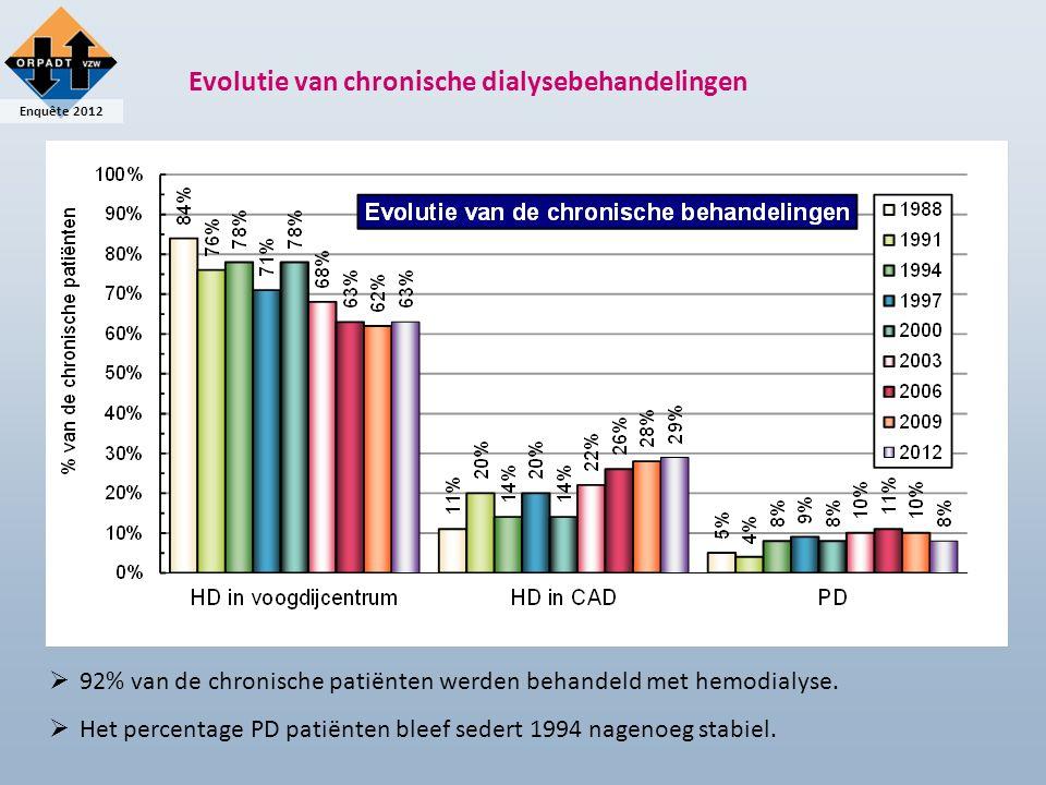 Enquête 2012 Chronische dialyse: leeftijdsprofiel  De gemiddelde leeftijd van de chronische dialysepopulatie steeg verder.