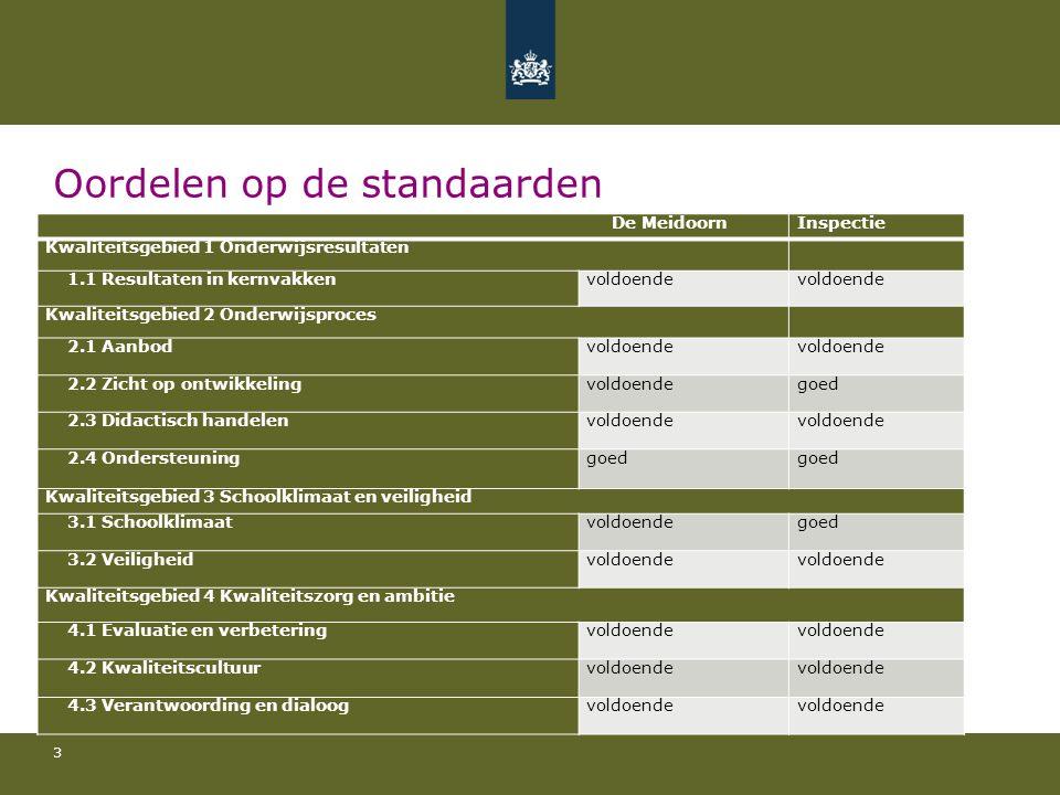 Oordelen op de standaarden 3 De MeidoornInspectie Kwaliteitsgebied 1 Onderwijsresultaten 1.1 Resultaten in kernvakkenvoldoende Kwaliteitsgebied 2 Onde