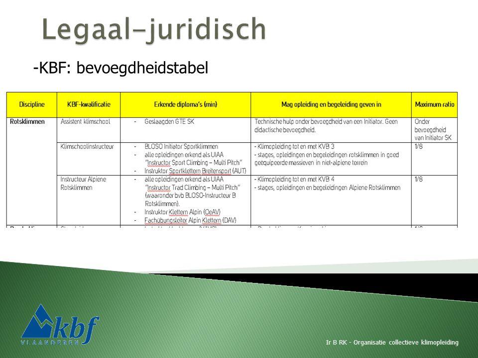 Ir B RK - Organisatie collectieve klimopleiding -KBF: bevoegdheidstabel