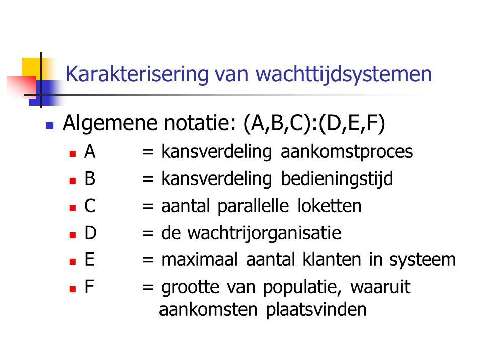 Karakterisering van wachttijdsystemen Algemene notatie: (A,B,C):(D,E,F) A= kansverdeling aankomstproces B= kansverdeling bedieningstijd C= aantal parallelle loketten D= de wachtrijorganisatie E= maximaal aantal klanten in systeem F= grootte van populatie, waaruit aankomsten plaatsvinden