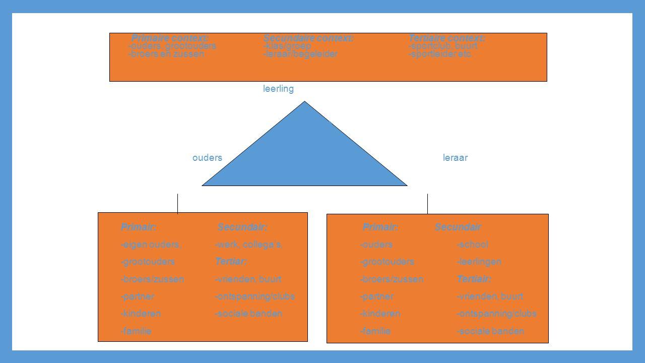 Primaire context:Secundaire context:Tertiaire context: -ouders, grootouders-klas/groep-sportclub, buurt -broers en zussen-leraar/begeleider-sportleide