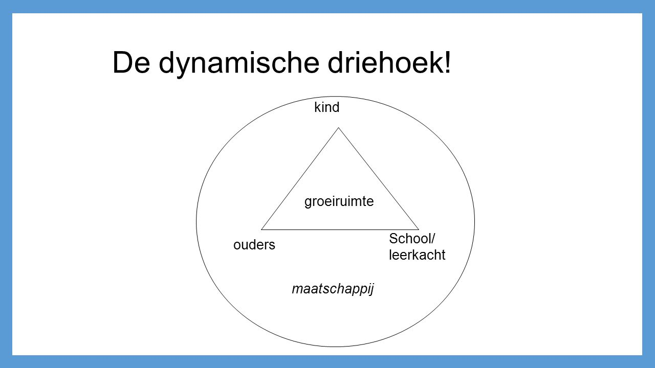 kind ouders School/ leerkacht maatschappij groeiruimte De dynamische driehoek!