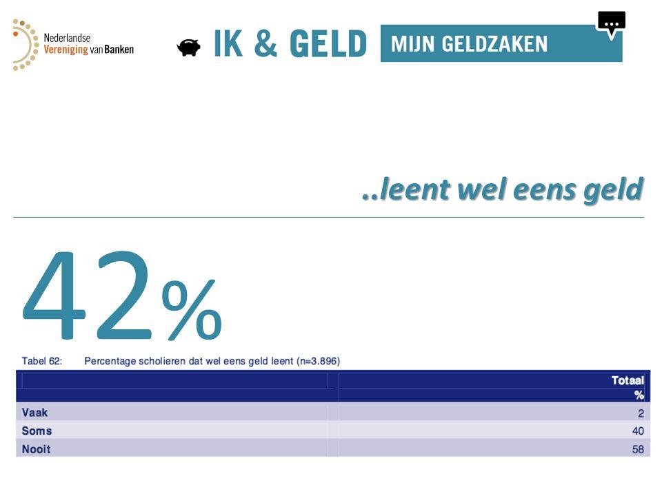 42 %..leent wel eens geld