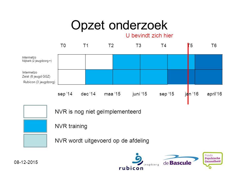 Opzet onderzoek T0 T1 T2 T3 T4 T5 T6 sep '14 dec '14 maa '15 juni '15 sep '15 jan '16 april'16 NVR is nog niet geïmplementeerd NVR training NVR wordt