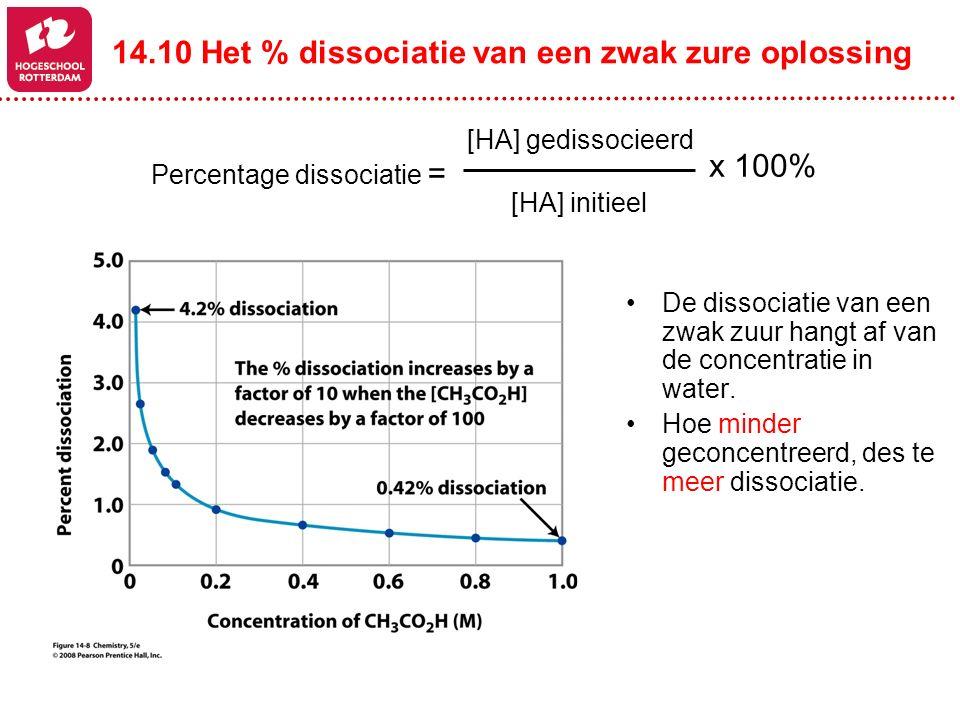 De dissociatie van een zwak zuur hangt af van de concentratie in water. Hoe minder geconcentreerd, des te meer dissociatie. Percentage dissociatie = [