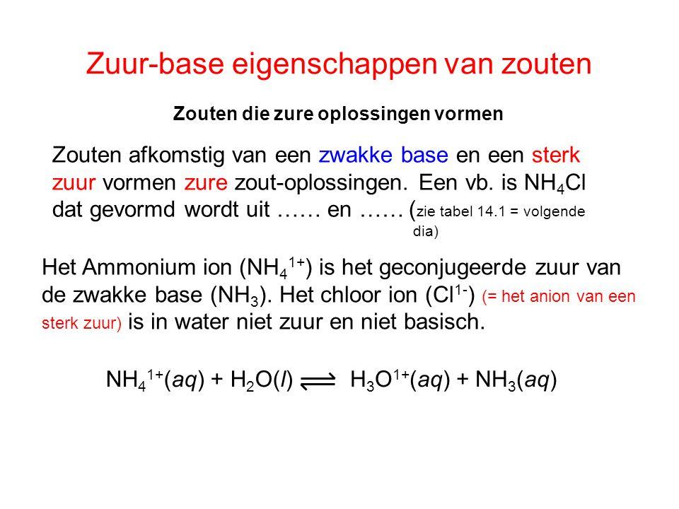 Zuur-base eigenschappen van zouten Zouten die zure oplossingen vormen Het Ammonium ion (NH 4 1+ ) is het geconjugeerde zuur van de zwakke base (NH 3 ).