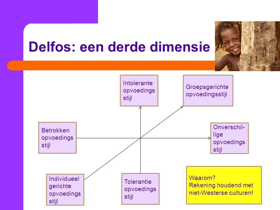Delfos: een derde dimensie Groepsgerichte opvoedingsstijl Betrokken opvoedings stijl Onverschil- lige opvoedings stijl Tolerantie opvoedings stijl Intolerante opvoedings stijl Individueel gerichte opvoedings stijl Waarom.