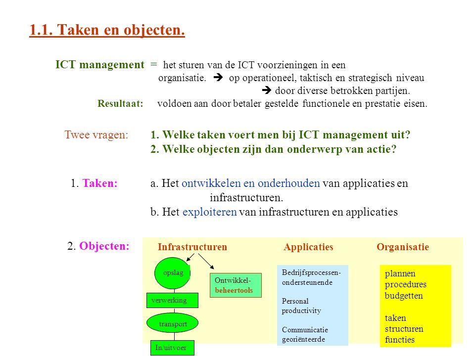 1.1. Taken en objecten. ICT management = het sturen van de ICT voorzieningen in een organisatie.