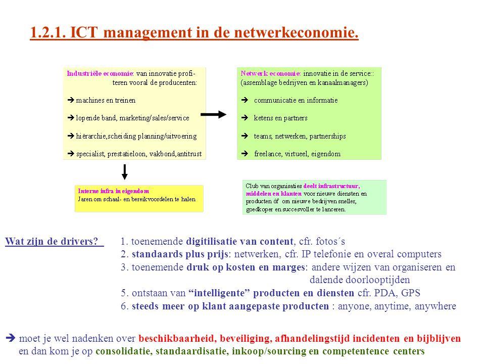 1.2.1. ICT management in de netwerkeconomie. Wat zijn de drivers.