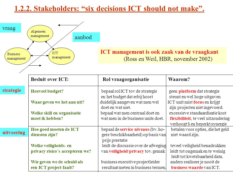 1.2.2. Stakeholders: six decisions ICT should not make .