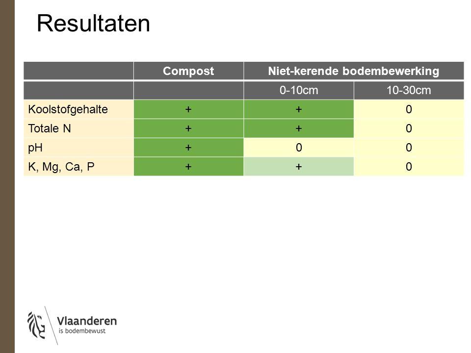 CompostNiet-kerende bodembewerking 0-10cm10-30cm Koolstofgehalte++0 Totale N++0 pH+00 K, Mg, Ca, P++0 Resultaten