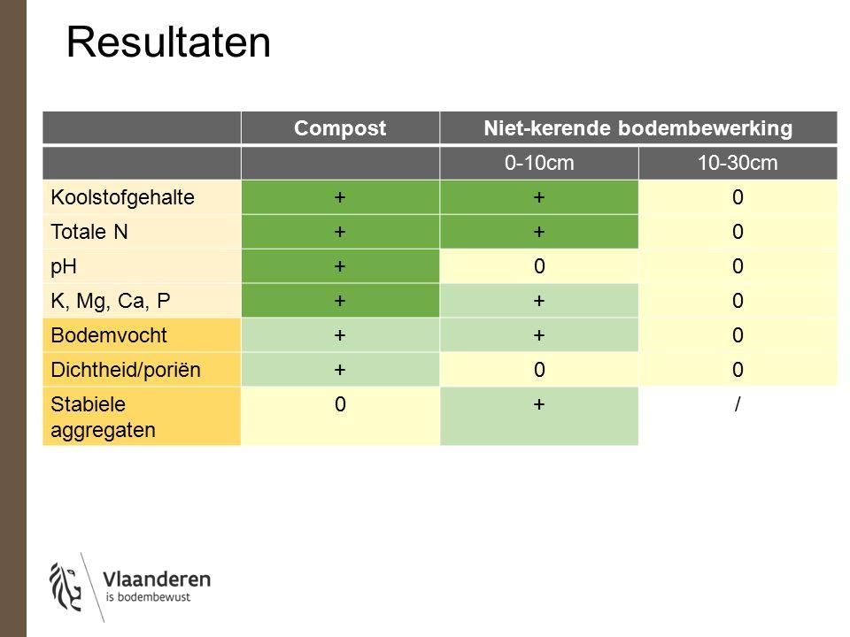 CompostNiet-kerende bodembewerking 0-10cm10-30cm Koolstofgehalte++0 Totale N++0 pH+00 K, Mg, Ca, P++0 Bodemvocht++0 Dichtheid/poriën+00 Stabiele aggregaten 0+/ Resultaten