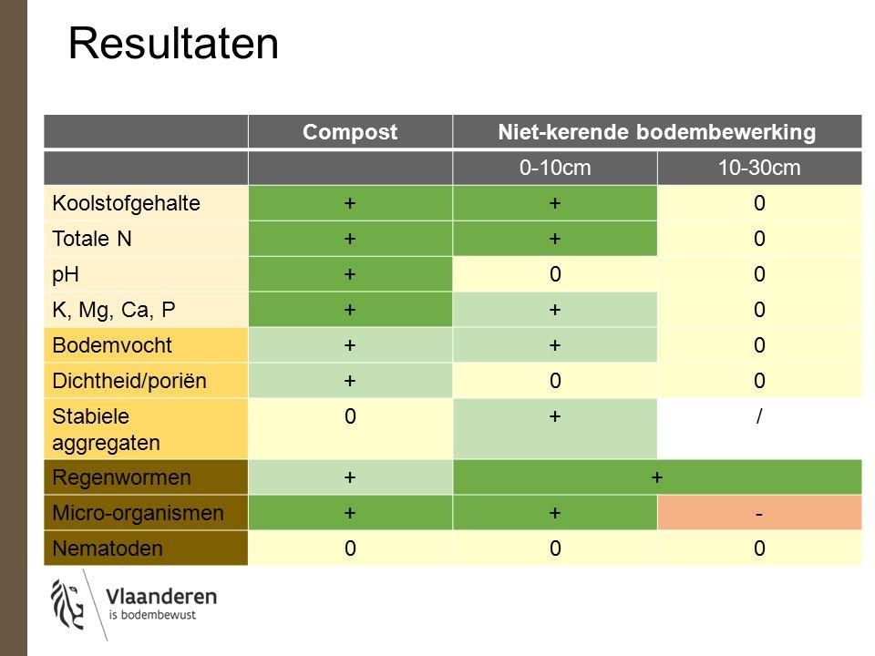 CompostNiet-kerende bodembewerking 0-10cm10-30cm Koolstofgehalte++0 Totale N++0 pH+00 K, Mg, Ca, P++0 Bodemvocht++0 Dichtheid/poriën+00 Stabiele aggregaten 0+/ Regenwormen++ Micro-organismen++- Nematoden000 Resultaten