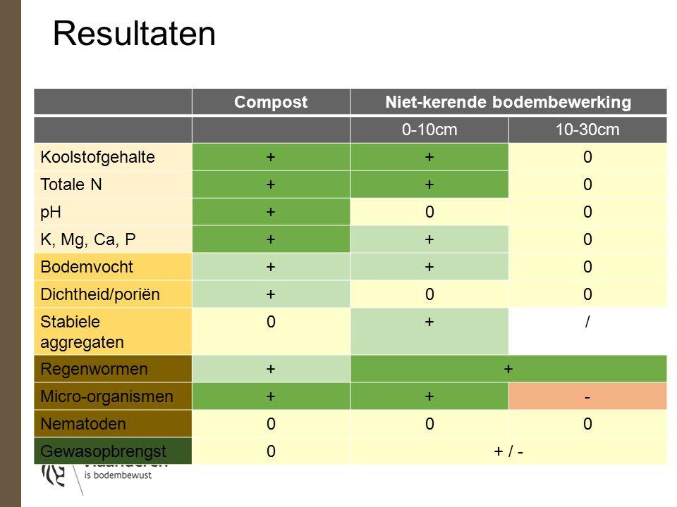 CompostNiet-kerende bodembewerking 0-10cm10-30cm Koolstofgehalte++0 Totale N++0 pH+00 K, Mg, Ca, P++0 Bodemvocht++0 Dichtheid/poriën+00 Stabiele aggregaten 0+/ Regenwormen++ Micro-organismen++- Nematoden000 Gewasopbrengst0+ / - Resultaten