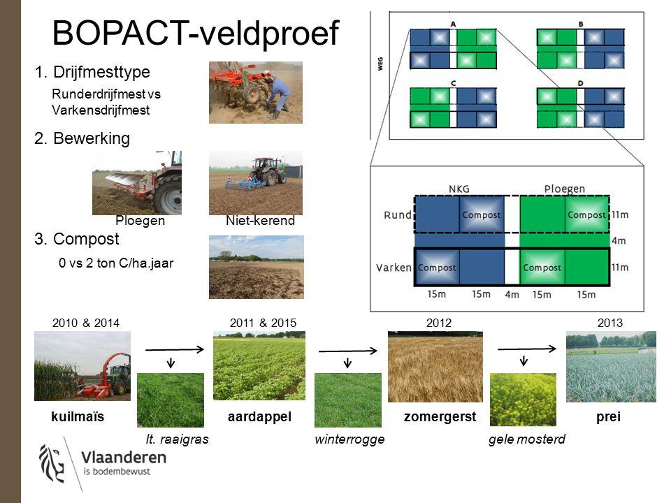 1. Drijfmesttype BOPACT-veldproef Runderdrijfmest vs Varkensdrijfmest 2.