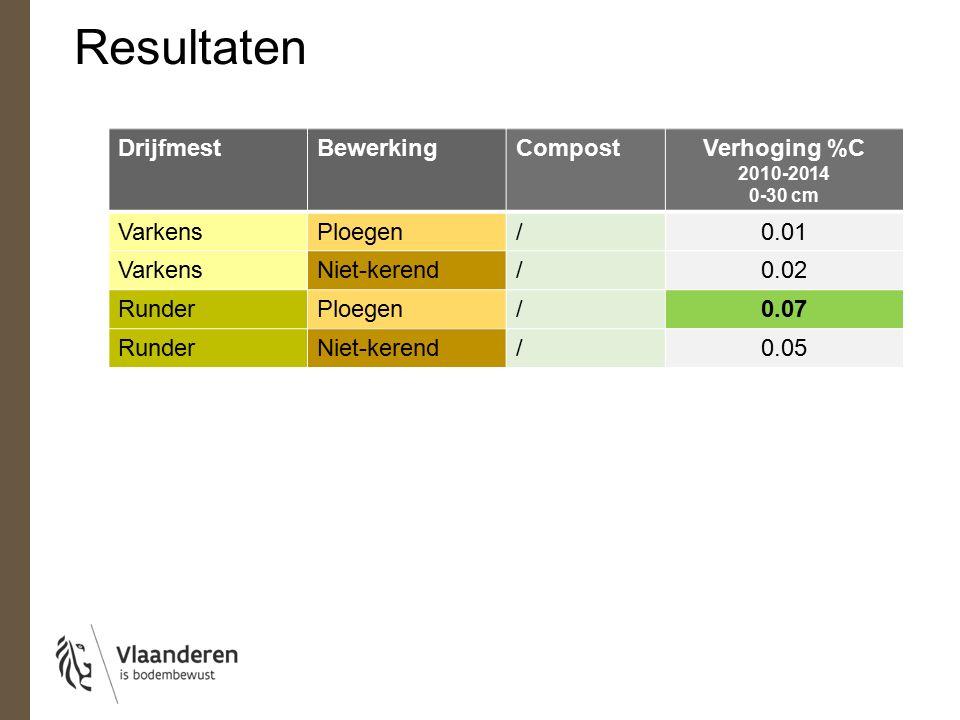 Resultaten DrijfmestBewerkingCompostVerhoging %C 2010-2014 0-30 cm VarkensPloegen/0.01 VarkensNiet-kerend/0.02 RunderPloegen/0.07 RunderNiet-kerend/0.05