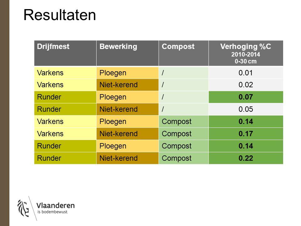 Resultaten DrijfmestBewerkingCompostVerhoging %C 2010-2014 0-30 cm VarkensPloegen/0.01 VarkensNiet-kerend/0.02 RunderPloegen/0.07 RunderNiet-kerend/0.05 VarkensPloegenCompost0.14 VarkensNiet-kerendCompost0.17 RunderPloegenCompost0.14 RunderNiet-kerendCompost0.22