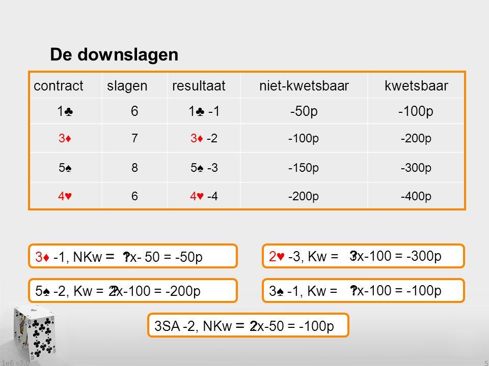 1e6 v3.0 5 De downslagen contractslagenresultaatniet-kwetsbaarkwetsbaar 1♣61♣ -1-50p-100p 3♦ -1, NKw = 2♥ -3, Kw = 5♠ -2, Kw =3♠ -1, Kw = 3SA -2, NKw = 1x- 50 = -50p 3x-100 = -300p 2x-100 = -200p 1x-100 = -100p 2x-50 = -100p.