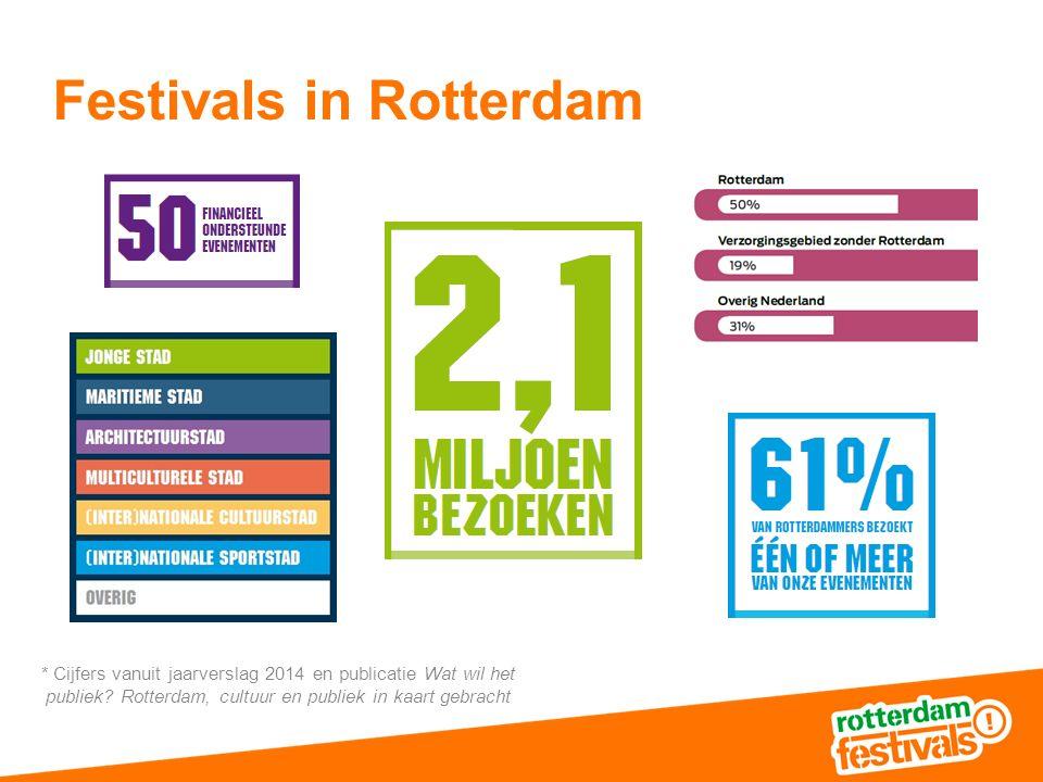 Festivals in Rotterdam * Cijfers vanuit jaarverslag 2014 en publicatie Wat wil het publiek.