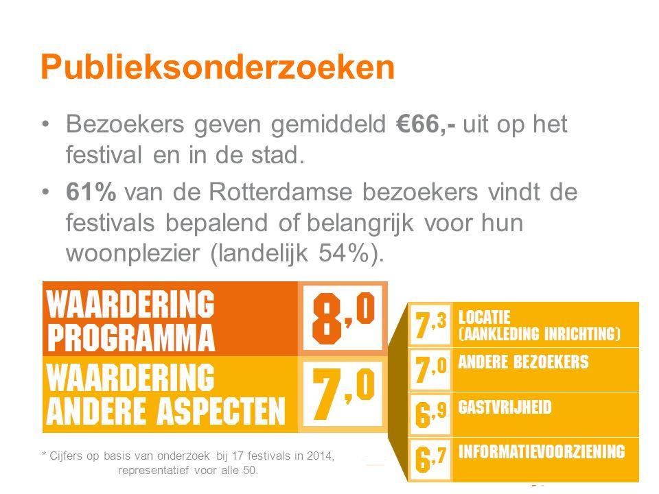 Publieksonderzoeken Bezoekers geven gemiddeld €66,- uit op het festival en in de stad.