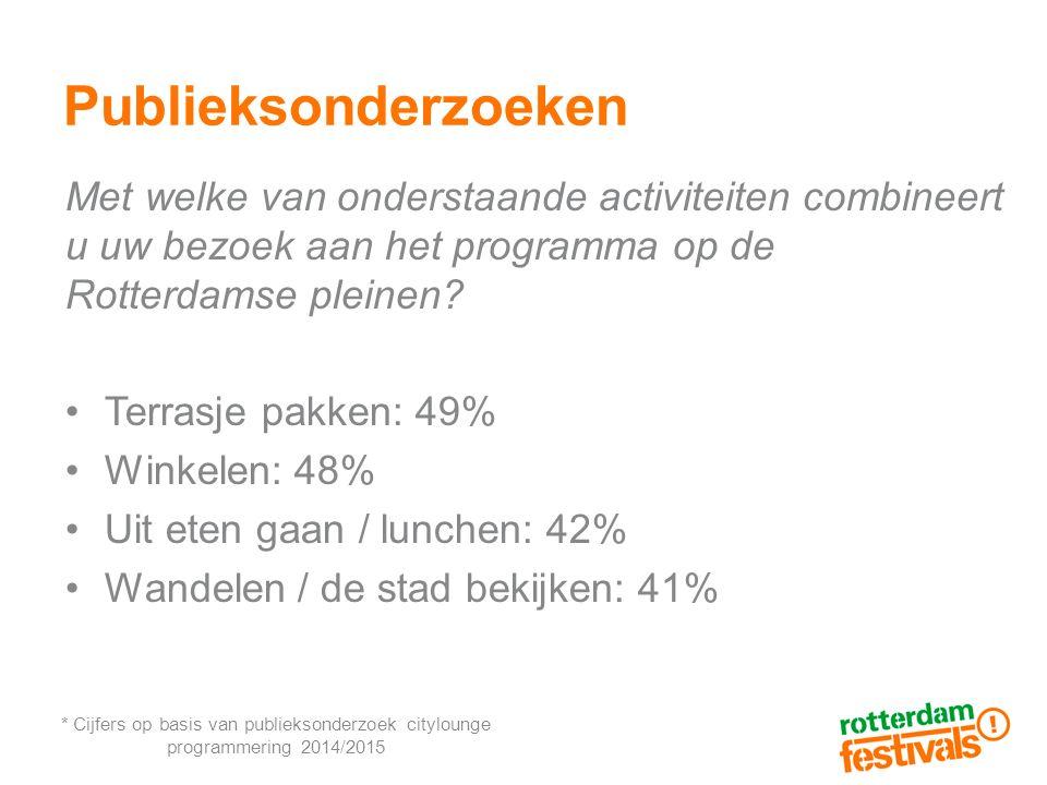 Publieksonderzoeken Met welke van onderstaande activiteiten combineert u uw bezoek aan het programma op de Rotterdamse pleinen.