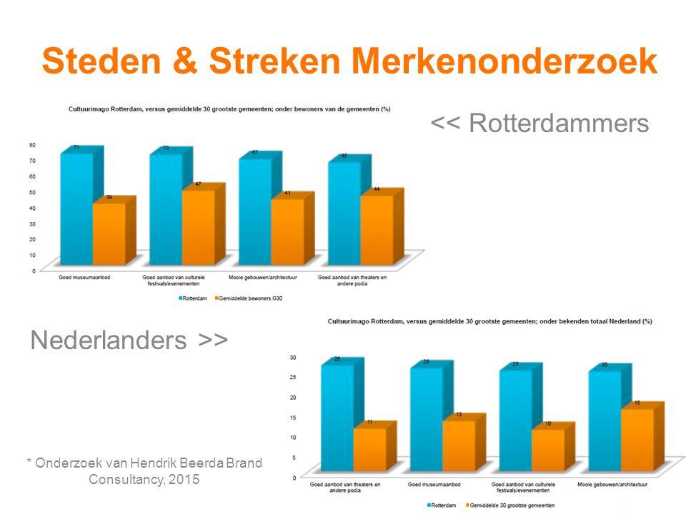 Steden & Streken Merkenonderzoek * Onderzoek van Hendrik Beerda Brand Consultancy, 2015 << Rotterdammers Nederlanders >>