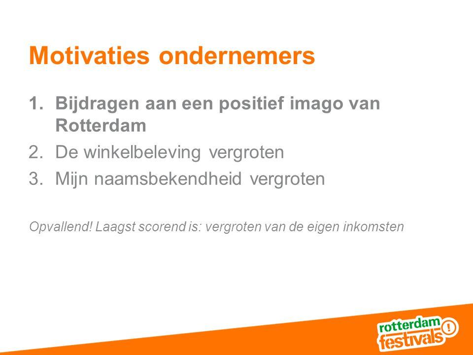 Motivaties ondernemers 1.Bijdragen aan een positief imago van Rotterdam 2.De winkelbeleving vergroten 3.Mijn naamsbekendheid vergroten Opvallend.