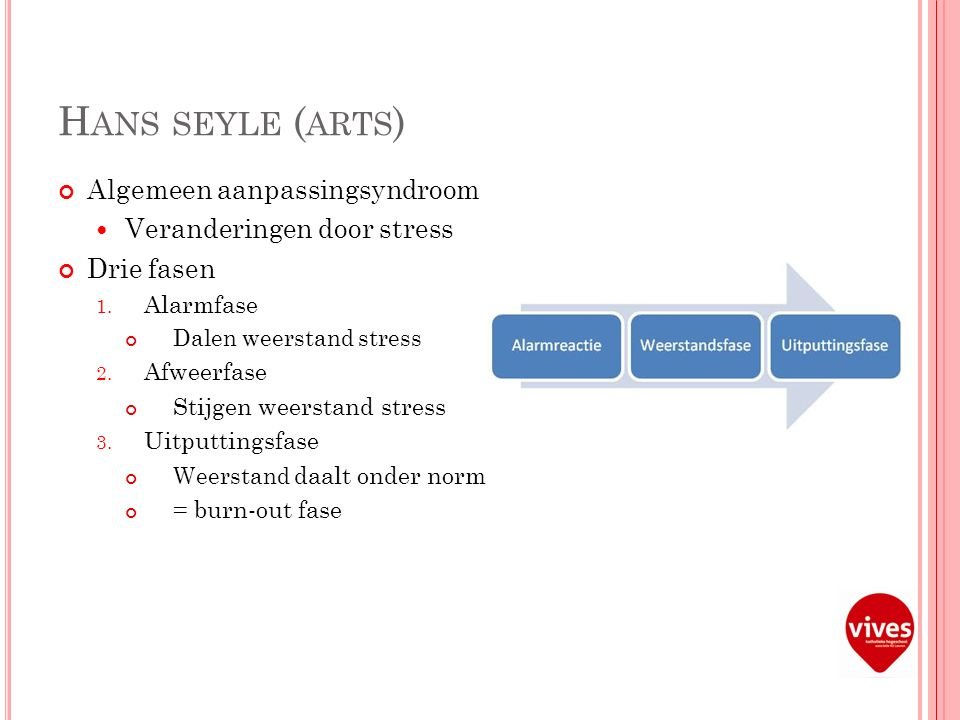H ANS SEYLE ( ARTS ) Algemeen aanpassingsyndroom Veranderingen door stress Drie fasen 1.