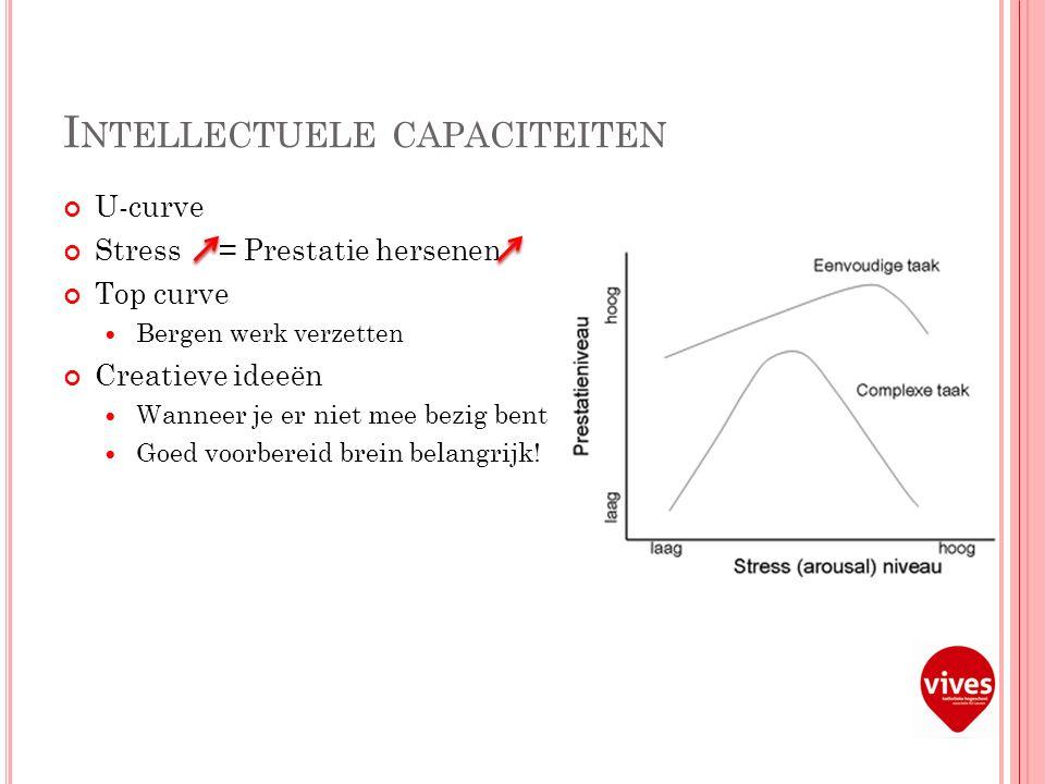 I NTELLECTUELE CAPACITEITEN U-curve Stress = Prestatie hersenen Top curve Bergen werk verzetten Creatieve ideeën Wanneer je er niet mee bezig bent Goed voorbereid brein belangrijk!