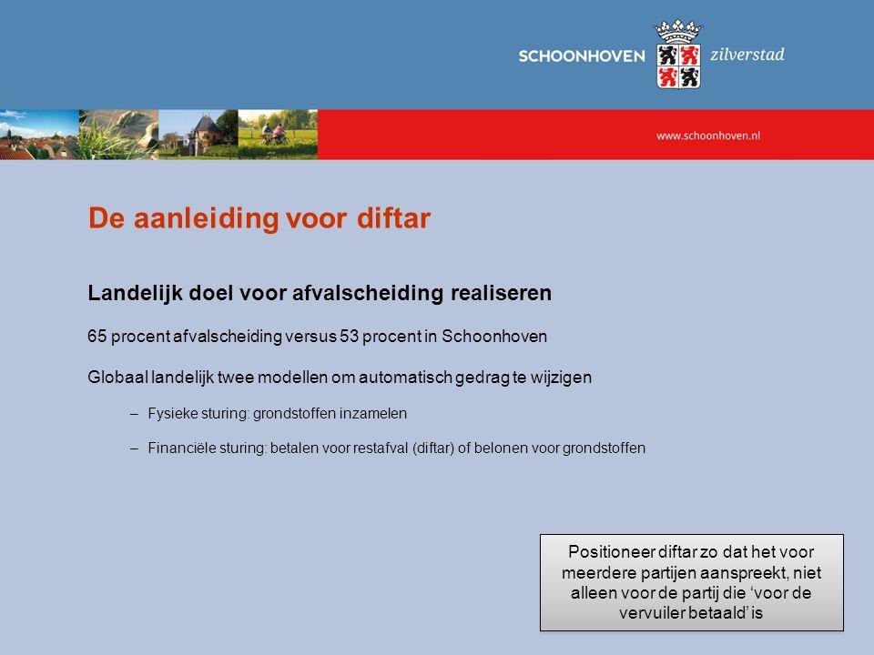 De aanleiding voor diftar Landelijk doel voor afvalscheiding realiseren 65 procent afvalscheiding versus 53 procent in Schoonhoven Globaal landelijk t