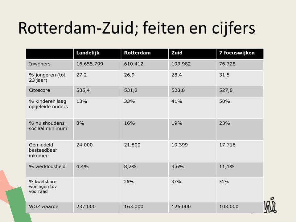 Rotterdam-Zuid; feiten en cijfers